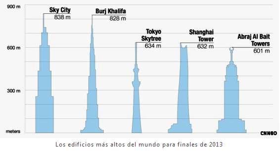 En China construirán en 7 meses el edificio más alto del mundo con 220 pisos