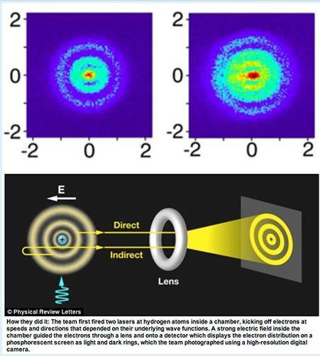 Logran fotografiar el interior de un átomo