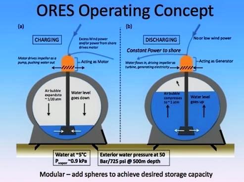 MIT sistema almacenamiento energia eolica