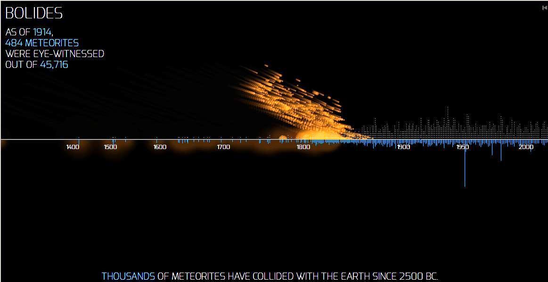 Vean dónde han caído meteoritos a través de la historia
