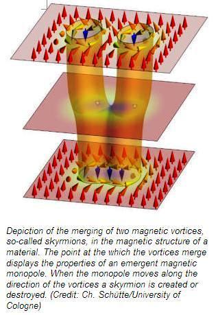 Descubren monopolos magnéticos artificiales
