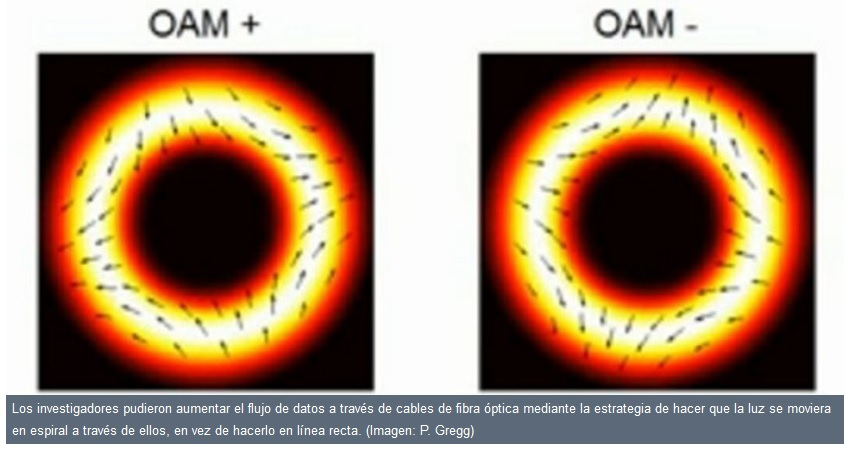 Utilizan vórtices ópticos para incrementar el ancho de banda en Internet