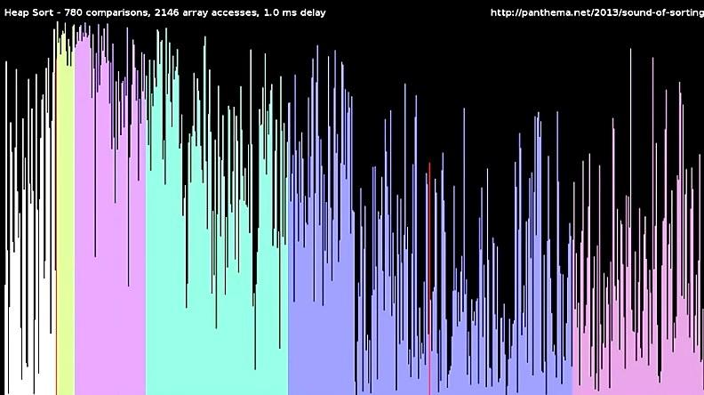 Clasificar números puede ser visual y acústicamente fascinante