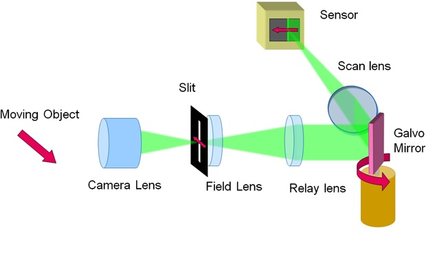 Sistema de fortografia de alta velocidad