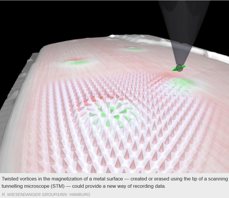 Nueva partícula podría reducir 20 veces el tamaño de los discos duros
