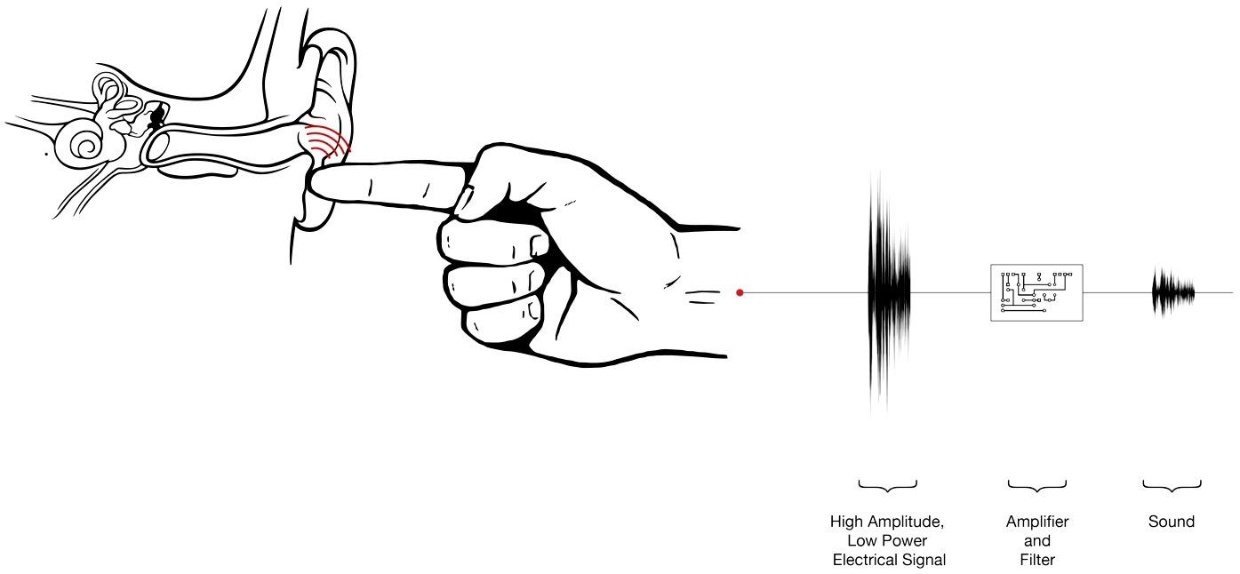 Disney desarrolla micrófono que transmite mensajes a través de la punta de sus dedos