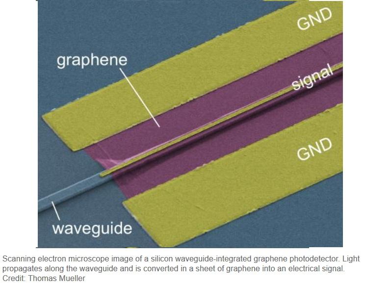 Trabajan en chips de grafeno los cuales utilizan luz y no electricidad
