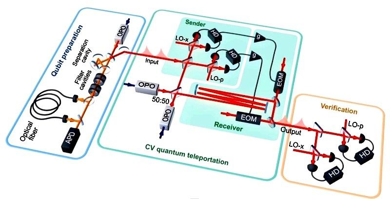 Logran, por primera vez, un teletransporte cuántico completo de bits cuánticos fotónicos