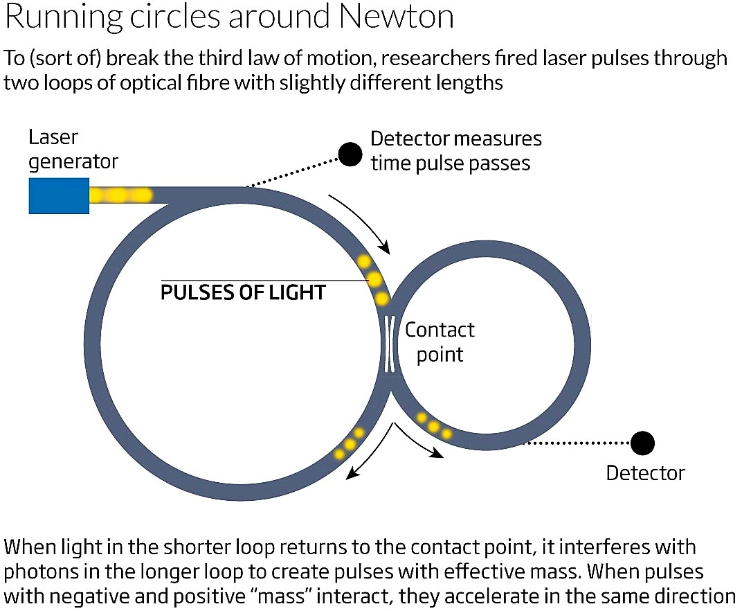 Científicos descubren cómo engañar a la Tercera Ley de Newton