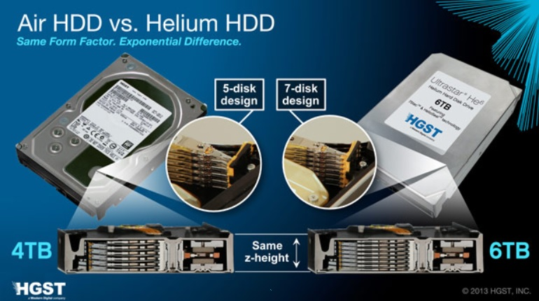 Disco duro de helio con capacidad de 6 Terabytes