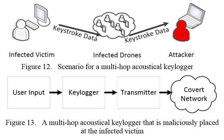 Logran transmitir virus informático mediante una señal de audio