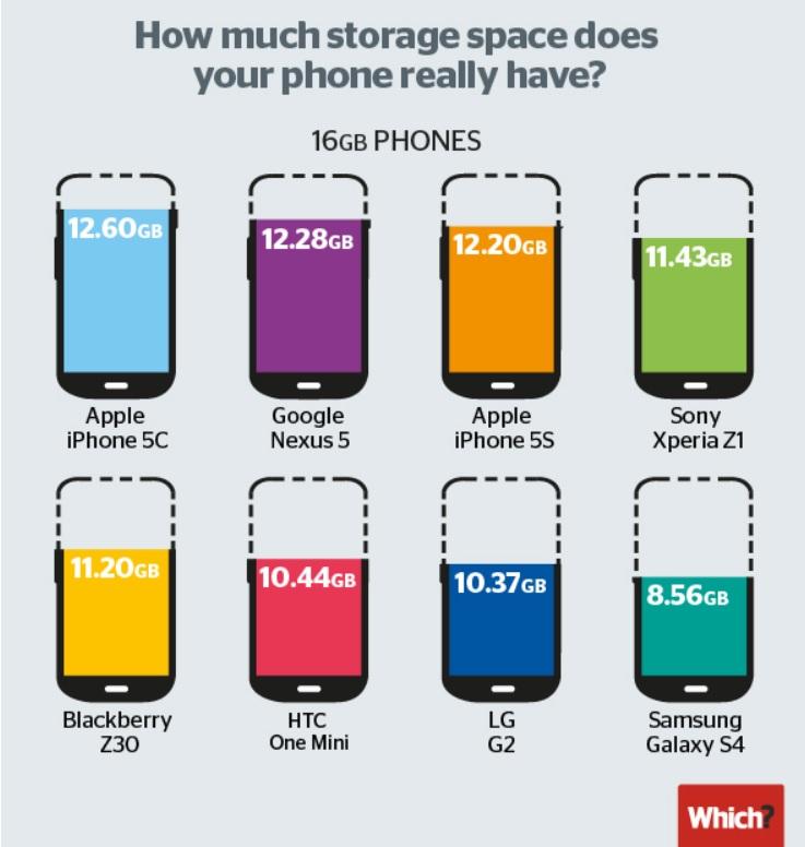 Cuánto espacio real de almacenamiento tiene su smartphone de 16 GB?