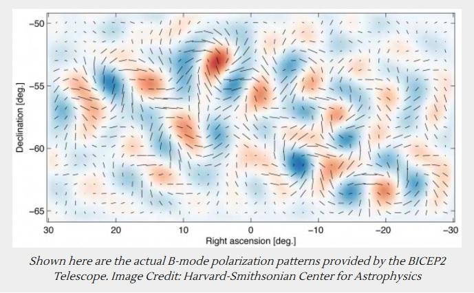 Encuentran evidencia de la inflación cósmica del Universo y de las ondas gravitacionales