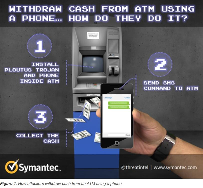 Hackers pueden forzar a los cajeros automáticos a escupir dinero, solo con mensajes de texto