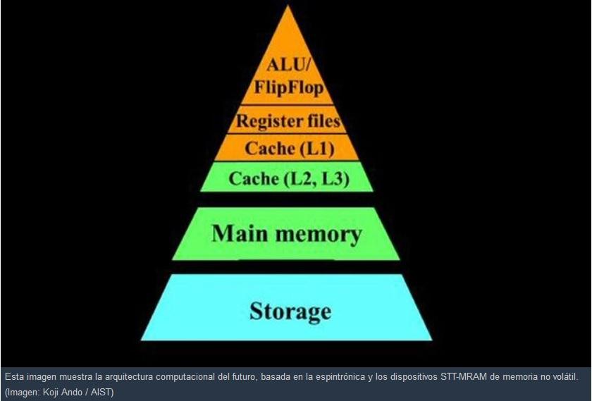 Los computadores del futuro no necesitarán electricidad constantemente para estar activados