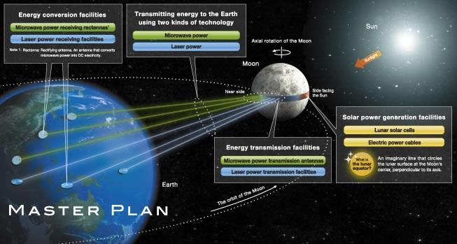 La Luna, una nueva fuente de energía para la Tierra