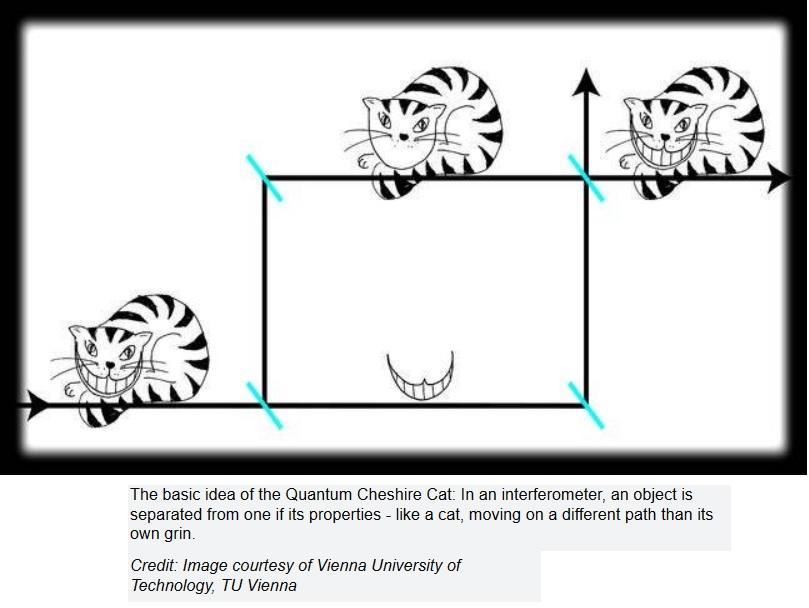 El gato cuántico de Cheshire se hace realidad