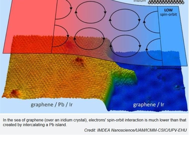 Logran fabricar grafeno magnético