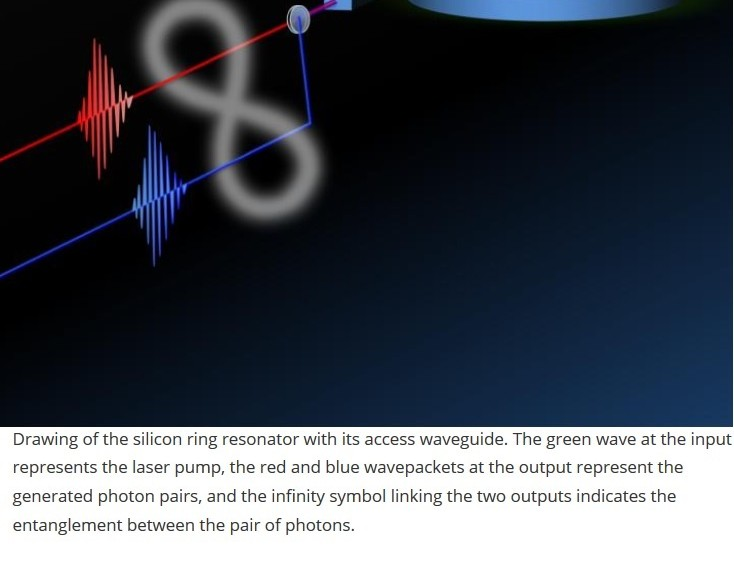 Fotones entrelazados en un chip podrían llevar a computadores superrápidos