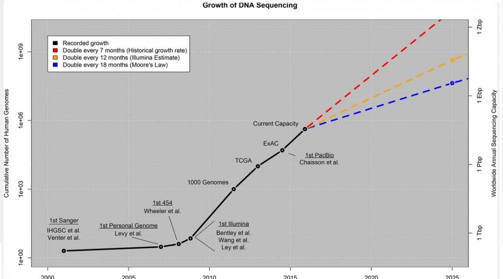 En 10 años los datos genéticos ocuparán más espacio que YouTube
