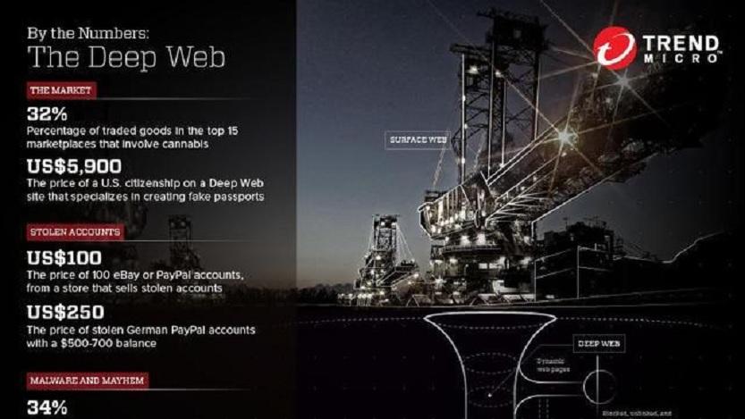 Qué es la Deep Web, conozca sus riesgos y peligros