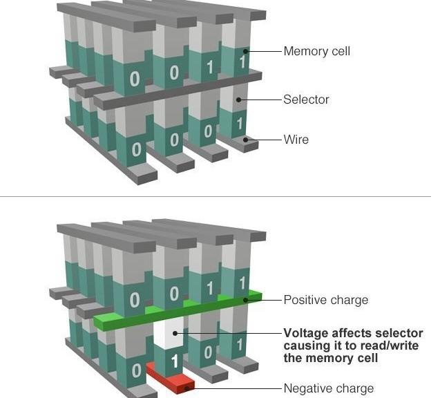 Intel fabrica nueva memoria no volátil mil veces más rápidas que las actuales
