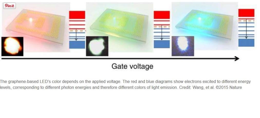 Logran fabricar primer LED que emite en diferentes colores y, naturalmente, gracias al grafeno