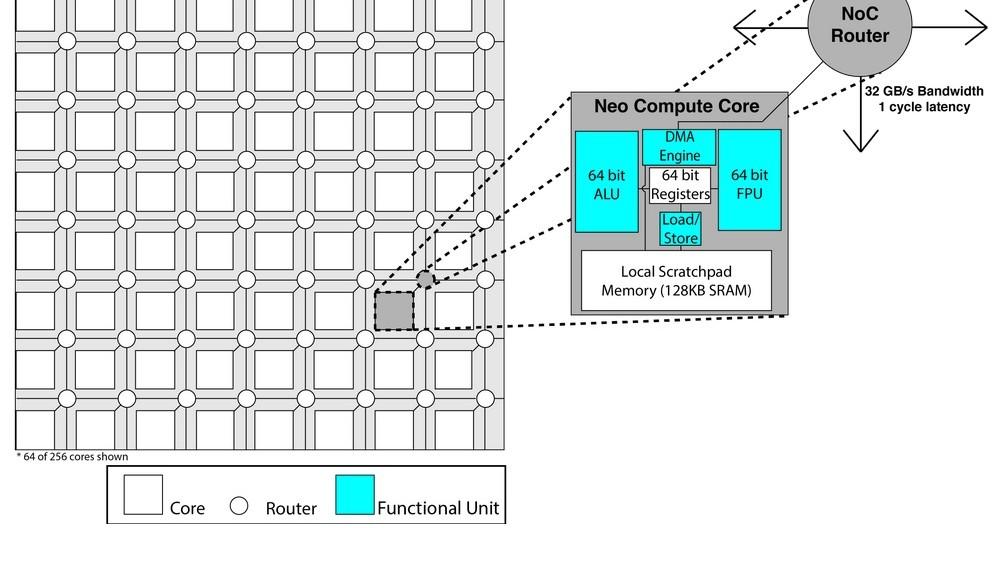 Nueva arquitectura de chips para reducir drásticamente su consumo energético
