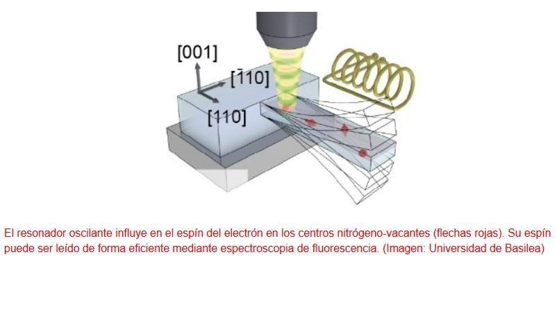 Sistema mecánico capaz de manipular estados cuánticos en un objeto nanométrico
