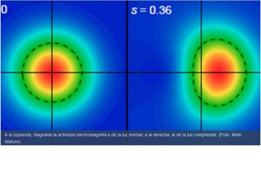 Investigadores logran medir la compresión de la luz en una partícula