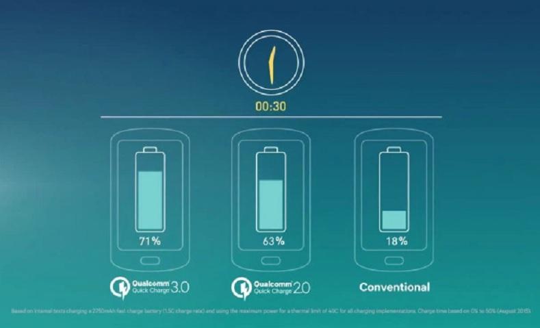 Qualcomm diseña tecnología para cargar un dispositivo hasta 4 veces más rápido