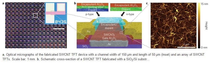 Fabrican una RAM estática usando nanotubos de carbono
