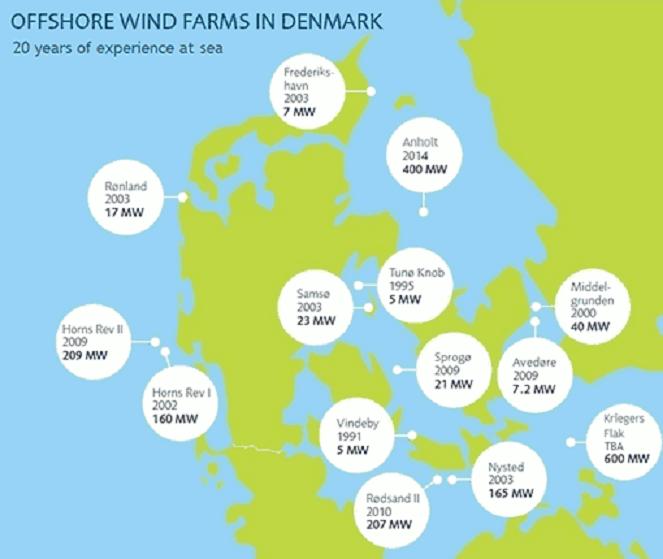 Dinamarca establece un récord al suplir el 42% de su demanda con energía eólica