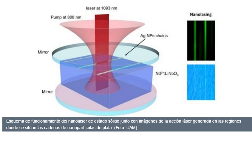 Fabrican un láser de estado sólido a escala nanométrica