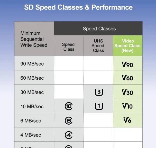 SD 5.0 es el nuevo estándar de tarjetas de memoria para vídeo en 4K, 8K y 360º