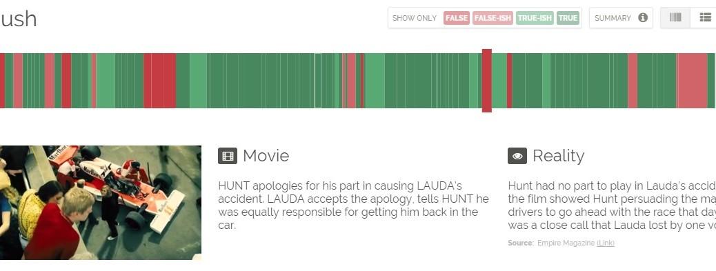 Sitio web muestra cuáles escenas de las películas están basadas en hechos reales o nó