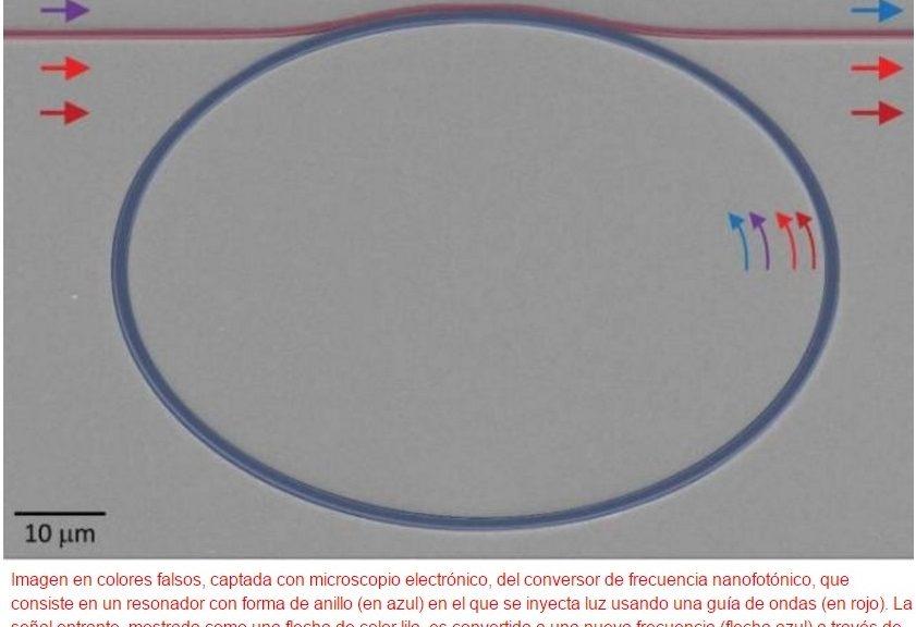 Cambiando la tonalidad de fotones de uno en uno