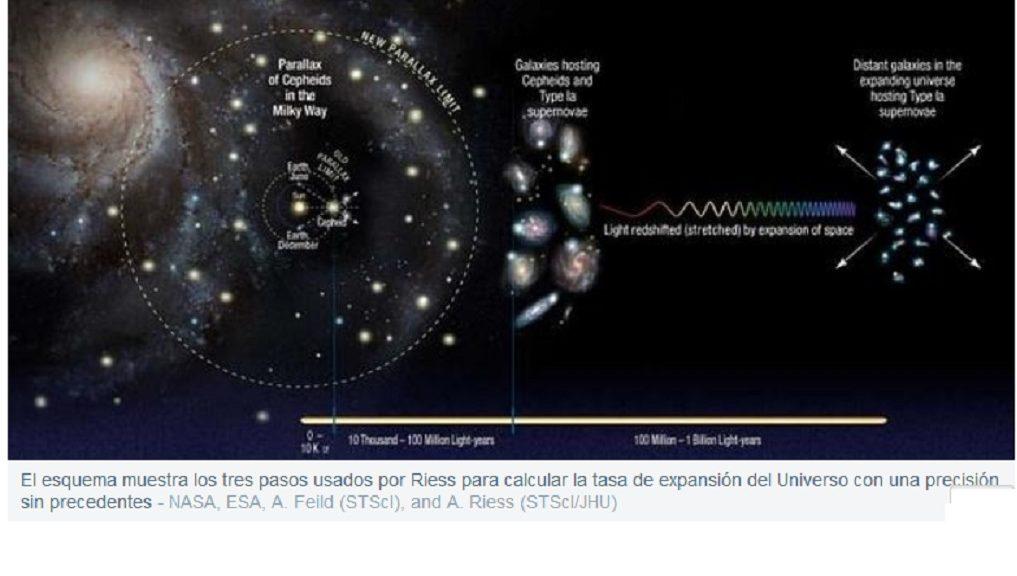 El Universo se expande más rápido de lo que se creía