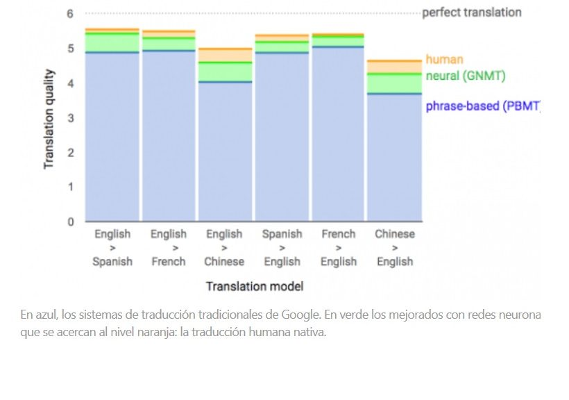 La traducción universal gratuita, más cerca gracias a Google