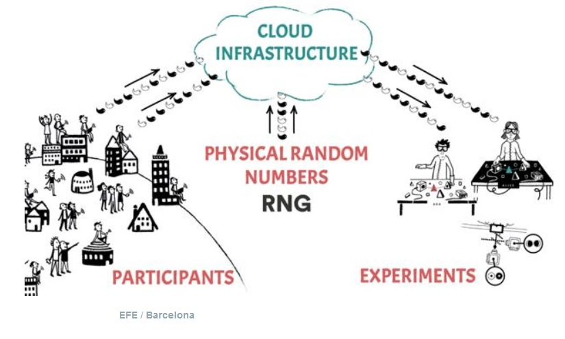 Buscan a 30.000 personas para hacer un experimento mundial de física cuántica