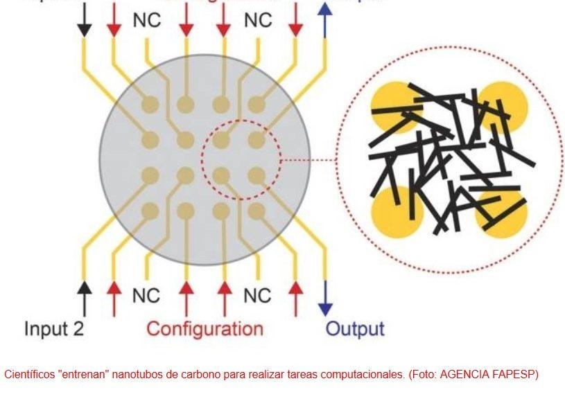 """Científicos """"entrenan"""" nanotubos de carbono para realizar tareas computacionales"""