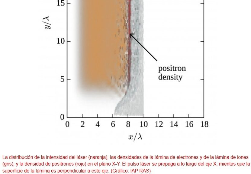 Generar antimateria mediante rayos láser