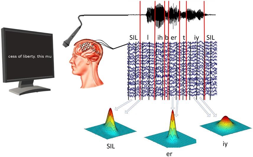 Conversión de pensamientos a texto mediante una interfaz cerebro-computador