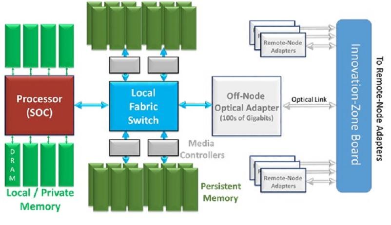 HP prueba exitosamente su visión de la computación centrada en la memoria