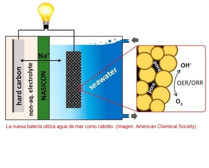 Hacia la batería ultrabarata de agua de mar