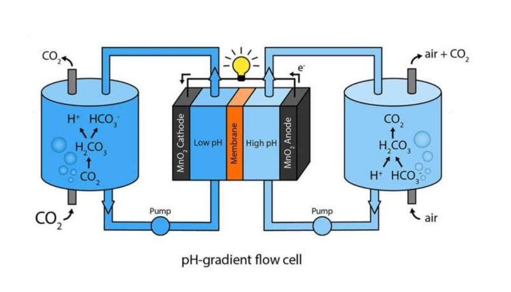 Científicos crean batería que funciona con aire y dióxido de carbono
