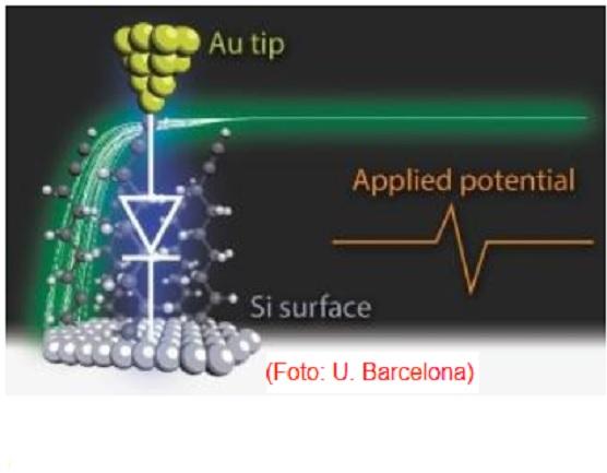 Crean un diodo de una sola molécula
