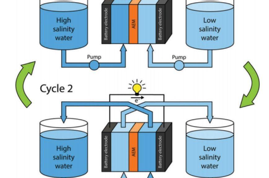 La energía osmótica podría producir un 40% de la demanda energética mundial