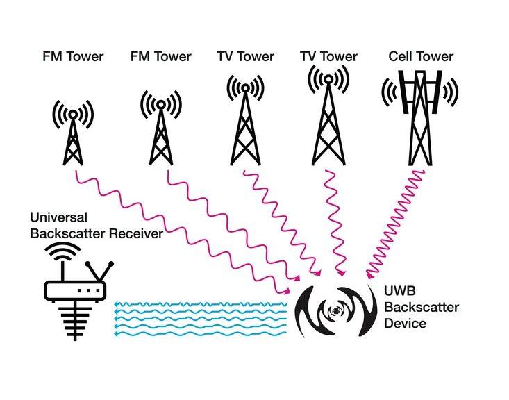 Sus futuros dispositivos pueden no necesitar de radios inalámbricas para comunicarse