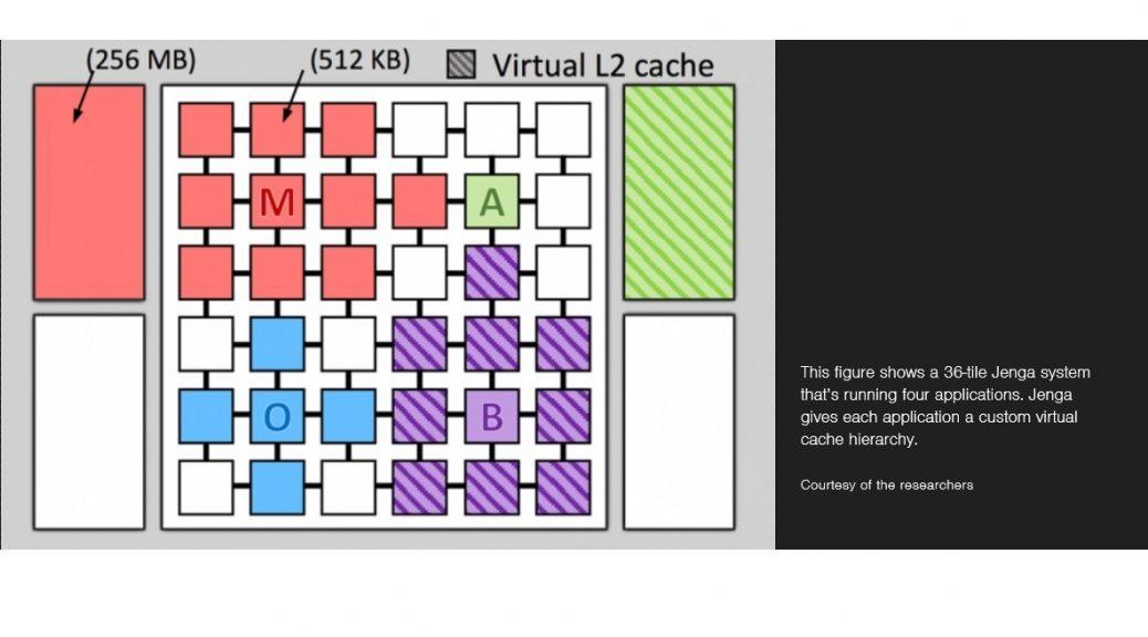 Memoria siempre cambiante podría conducir a procesadores más rápidos